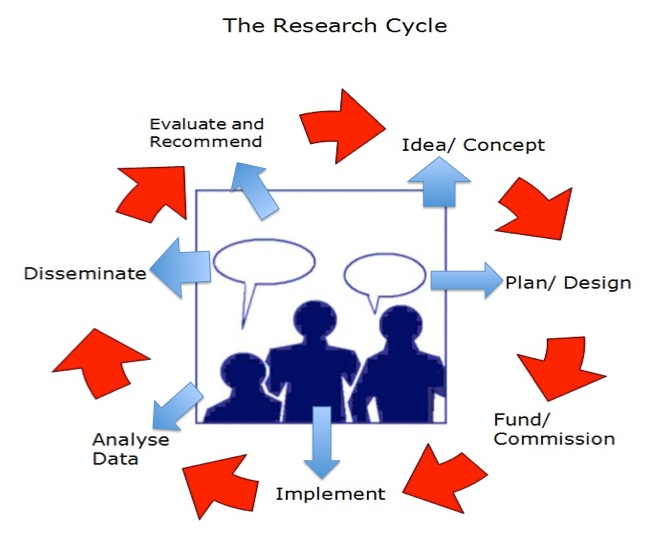 Figure 1: the Research Cycle
